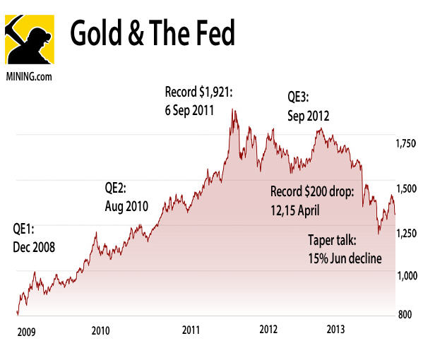 CHART: Gold price since QE1 Dec 2008 to Sep 2013 taper