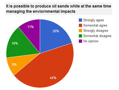 Developing the oil sands while managing the environment