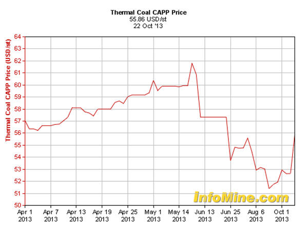 Thermal coal CAPP price