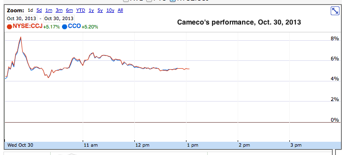 Cameco's profit up 324%, Cigar Lake mine to begin production in Q1 2014