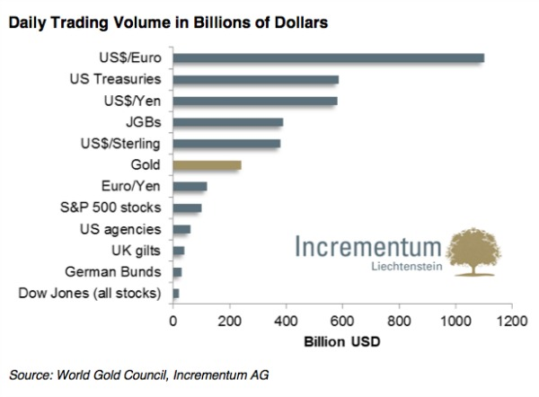 Annual Global Gold Exchange Trading Volume Also Reached New Record Of 7.8 Billion Oz