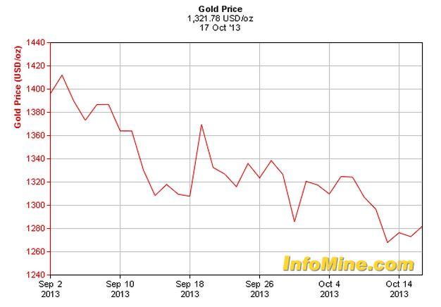 Gold price during US government shutdown