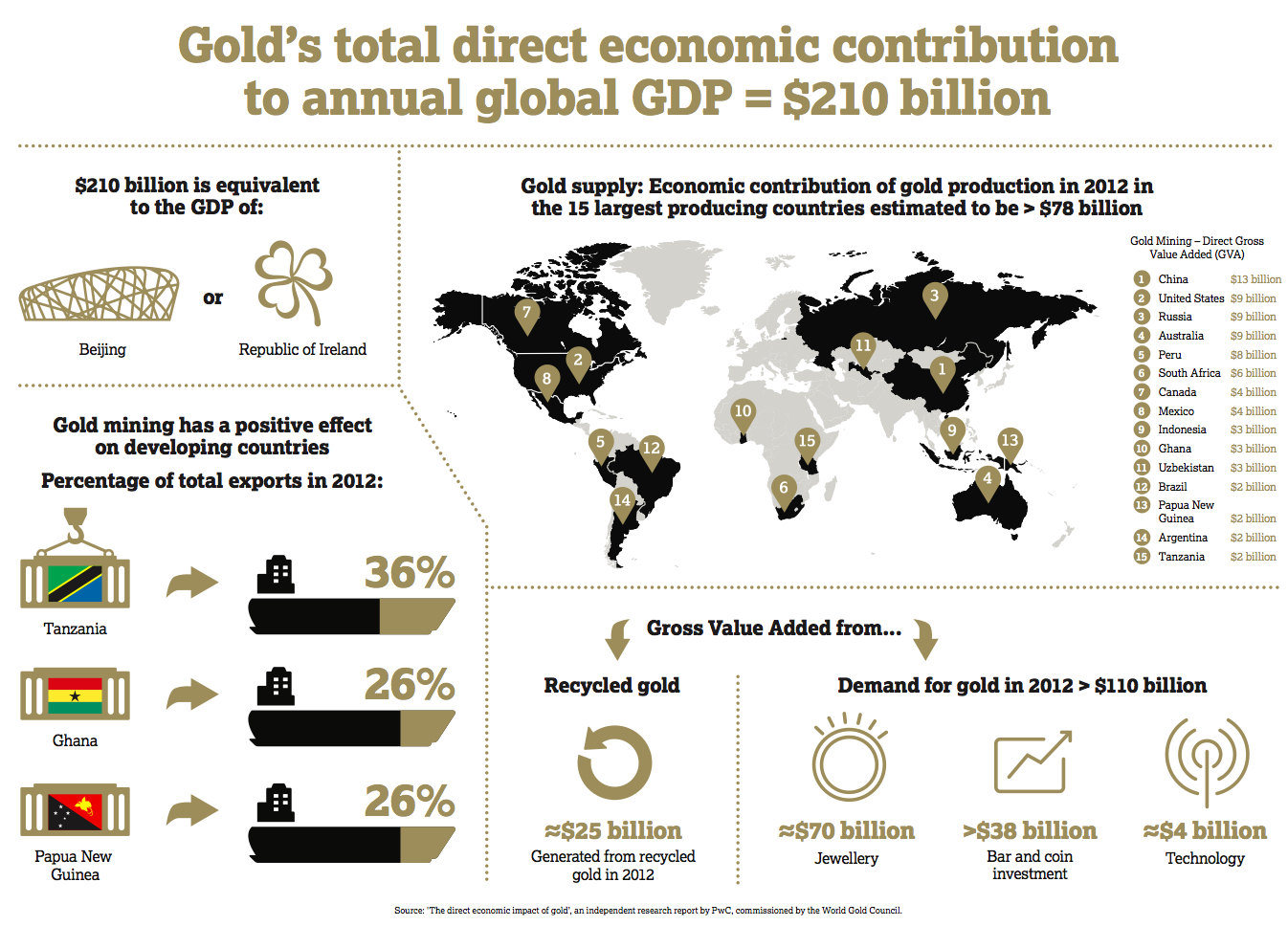 Gold industry injected $210bn into global economy last year