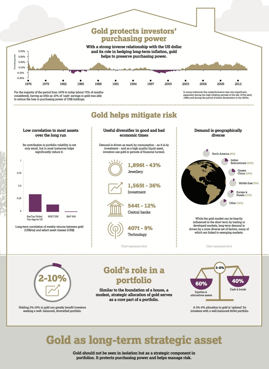 INFOGRAPHIC: How gold protects investors' purchasing power
