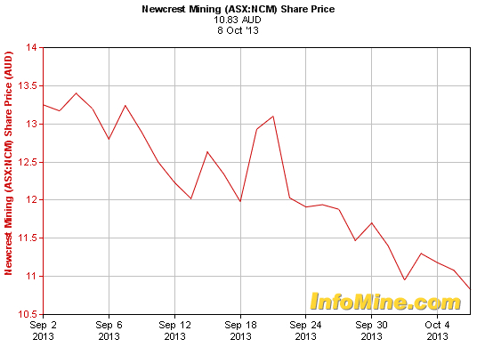 Newcrest Mining Stock Quote: Major Shake-up At Newcrest: CEO And Chairman Out