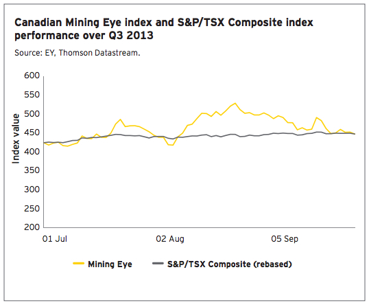 Canadian miners improve performance, but far from being out of the woods