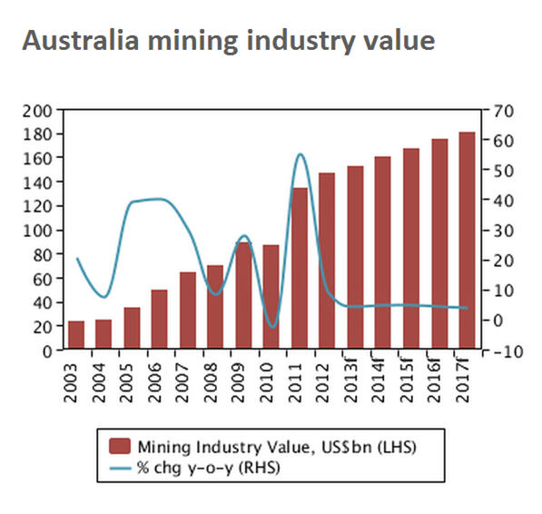 Australia's mining slowdown will bring 'wave of consolidation'
