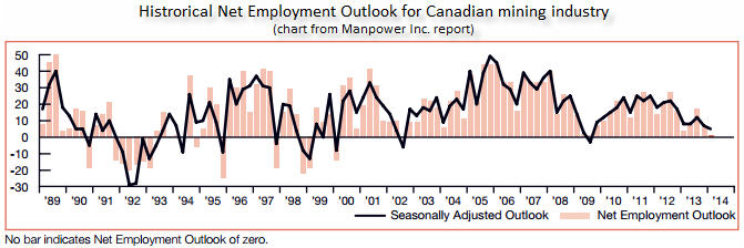 Net Employment Outlook