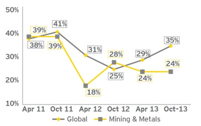 Miners can expect credit relief in 2014: EY