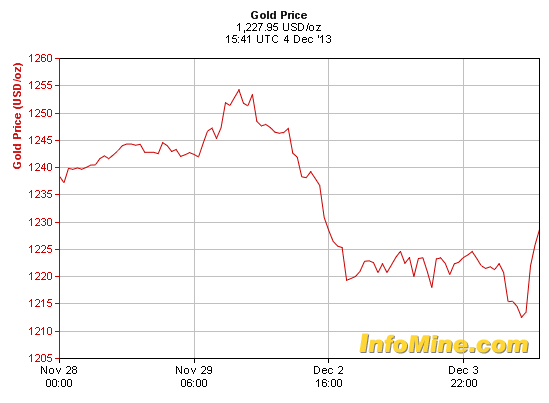 Gold prices down despite upbeat US jobs numbers