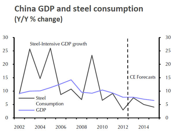 Iron ore, coking coal miners must start looking outside China for growth