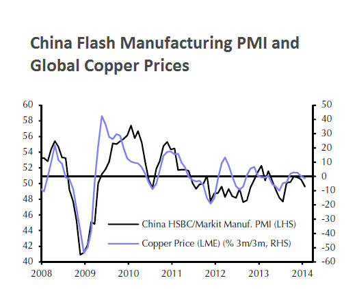 China hammers copper price