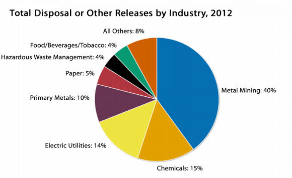 Total disposal or other releases by industry, 2012