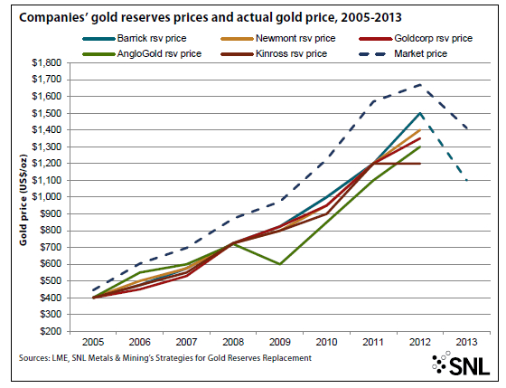 Gold sector nightmare not over: price drop forcing them to slash reserves