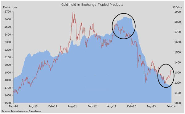 ETF investors fall behind gold price curve