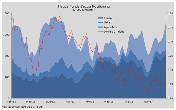 Copper is odd one out on this hedge fund positioning chart