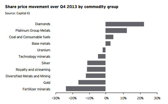 Commodity group movement