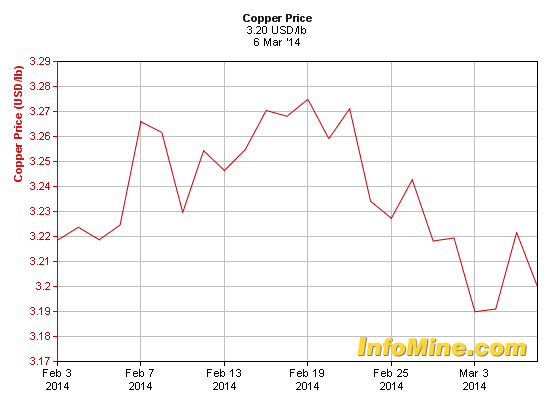 Copper at 8-month low on disappointing China exports