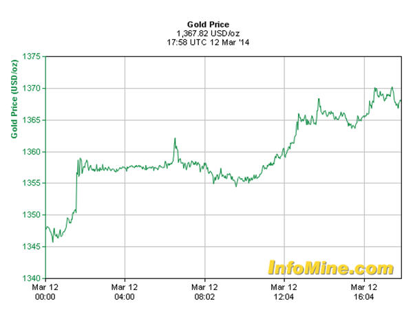 Spot gold price, March 12, 2014