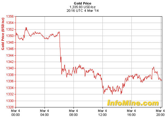 Gold price March 4, 2014
