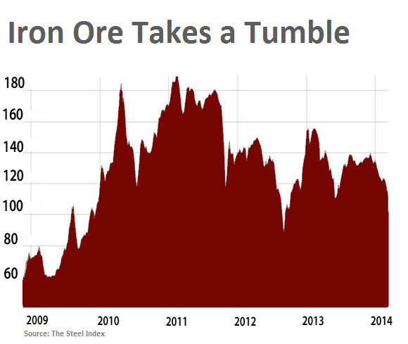 Iron ore price craters 8%