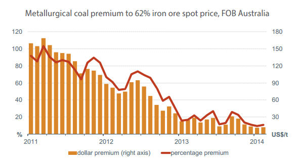 Coking coal price crashes through $100