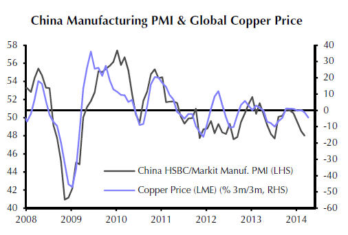 Copper price rally comes abrupt end