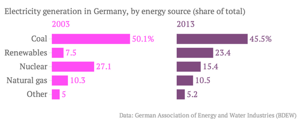 Green Germany returning to brown coal, villages in limbo