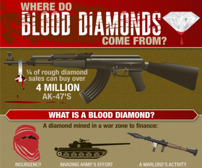 Infographic Blood Diamonds Still A Problem From Hell