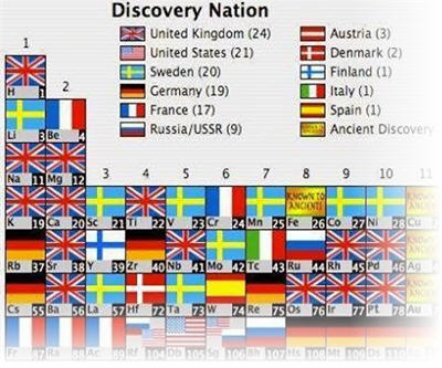 Classifying the elements in the periodic table by the discoverers classifying the elements in the periodic table by the discoverers nationality mining urtaz Image collections