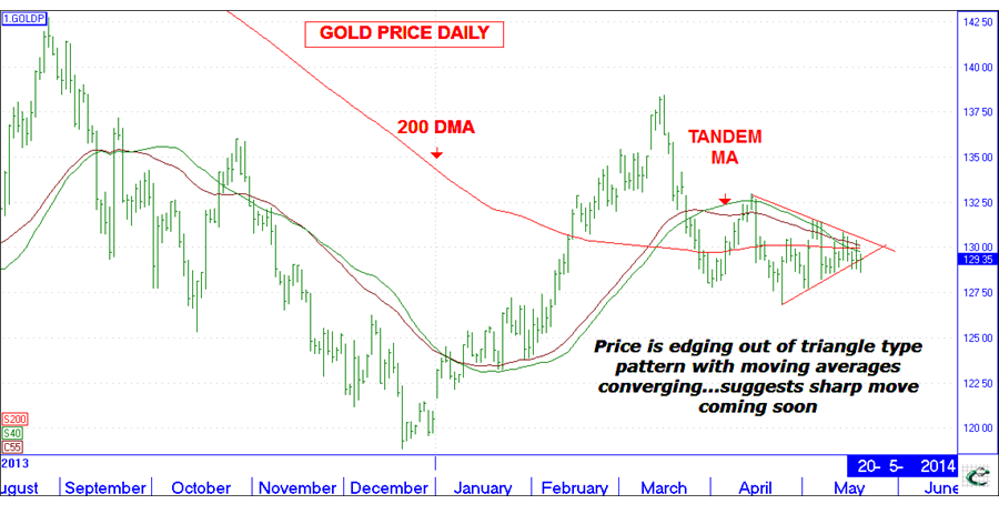 This is an alert: Gold primed for break-out price move