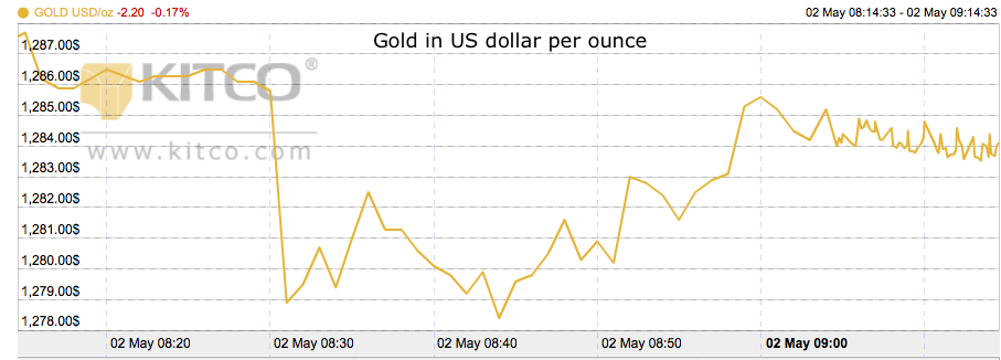Gold knocked down by surge in US jobs