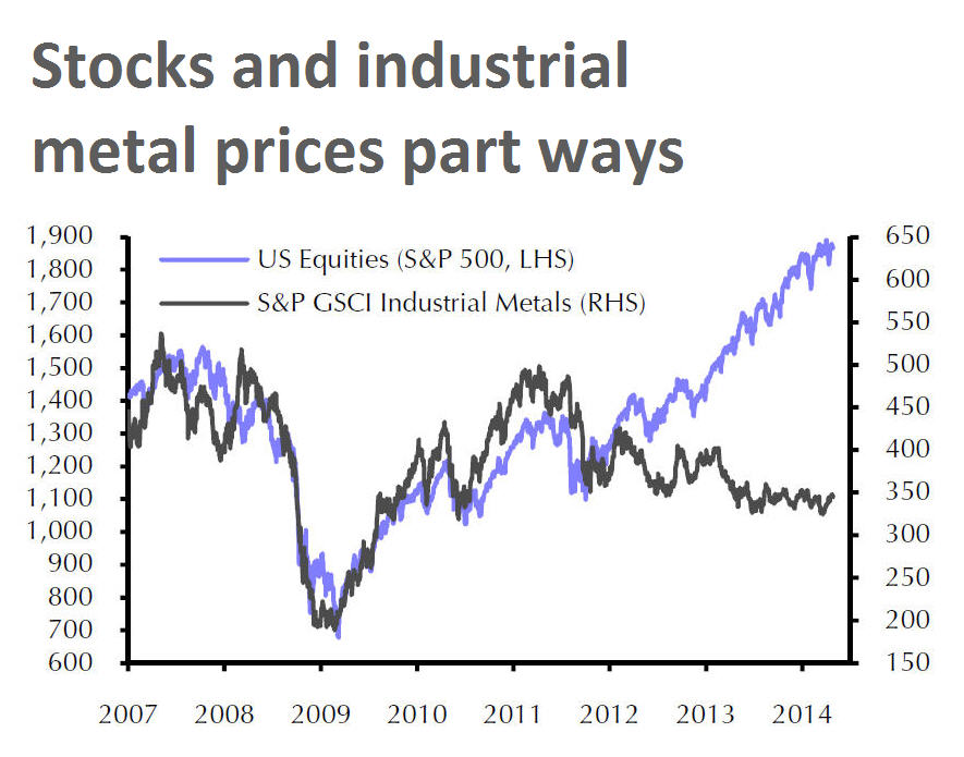 CHART: Yawning gap opens up between US stocks, metal prices