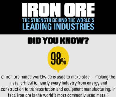 INFOGRAPHIC: Iron Ore—The strength behind the world's leading industries