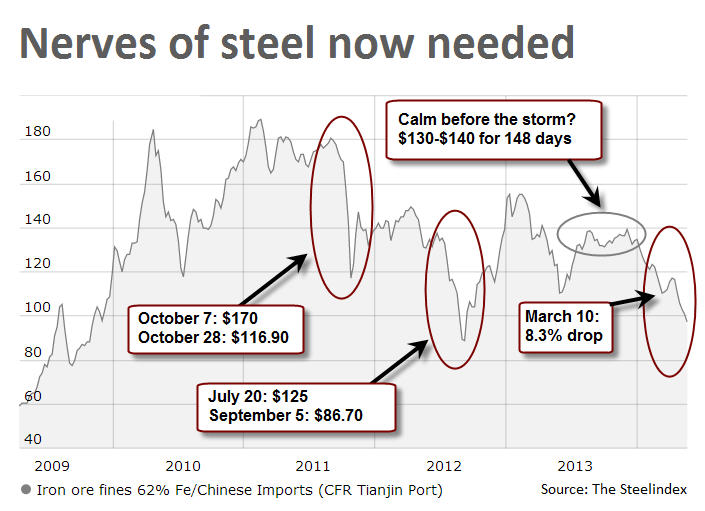CHART: Unnerving slide in iron ore continues