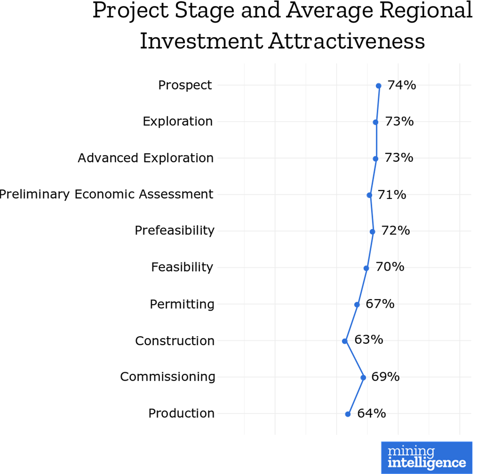 Mining Intelligence - Project Stage and Average Regional Investment Attractiveness