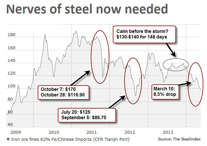 Iron Ore port strike worries lift prices from two-year low