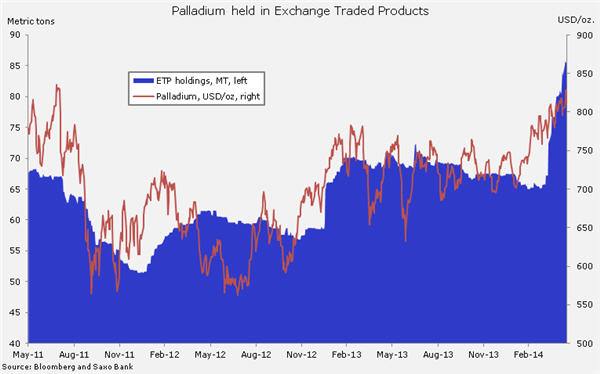 Palladium price hits new high: largest deficit in 34 years predicted