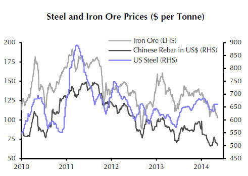 Iron ore price crashes to $100 on China steel crisis