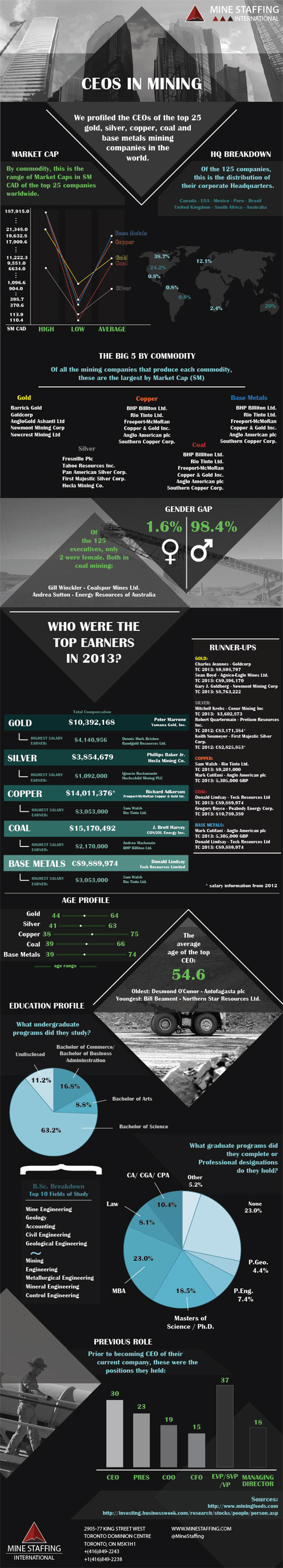 INFOGRAPHIC: Top mining CEOs – who earns what ? Bullion, Base Metal & Coal.