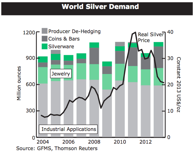 Silver demand reached record high in 2013, prices jump