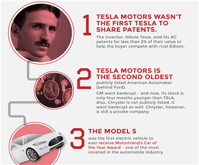 INFOGRAPHIC Mind Blowing Things About Tesla Motors MININGcom - About tesla motors