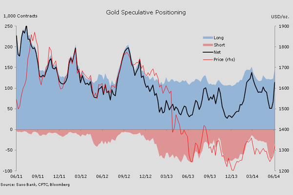Hedge funds add record 61% to bullish gold bets