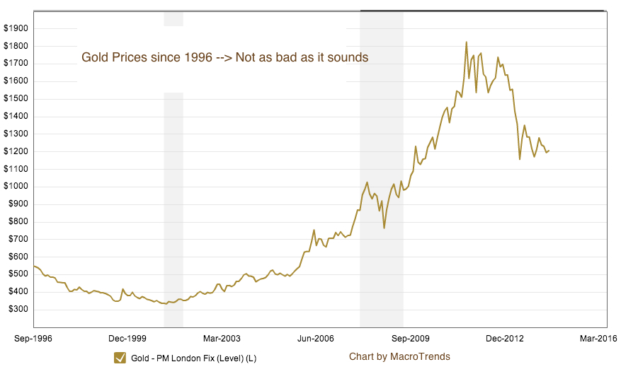 Gold prices unlikely to settle as Iraq tensions escalate