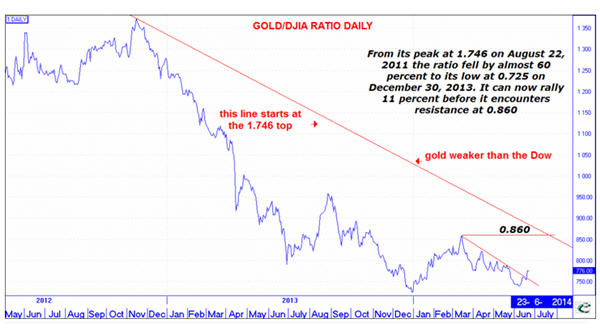 CHARTS: Gold price is entering make or break territory