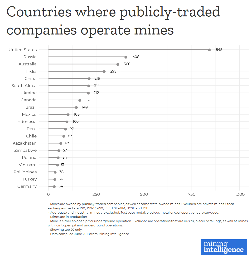 mining intelligence RANKED Countries where publicly traded miners operate two