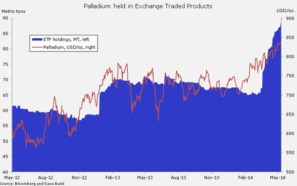 Platinum, palladium ETF holdings jump to record highs