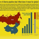 INFOGRAPHIC: Why the Russia-China LNG won't crimp BC imports
