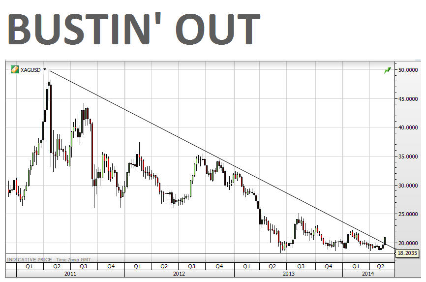 Chart Silver Price Snaps Out Of 3 Year Downtrend
