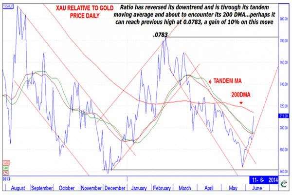 This chart shows mini gold price rally could have legs